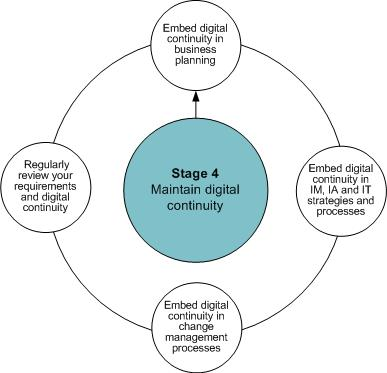 managing-stage-4