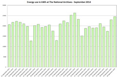 Graph showing energy usage for September 2014