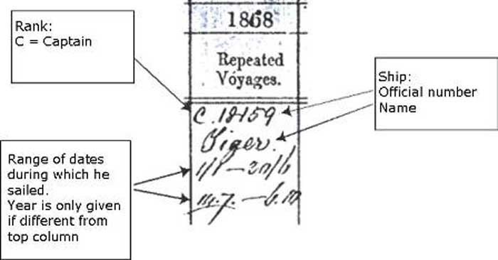 Example of a home trade voyage taken from BT 126